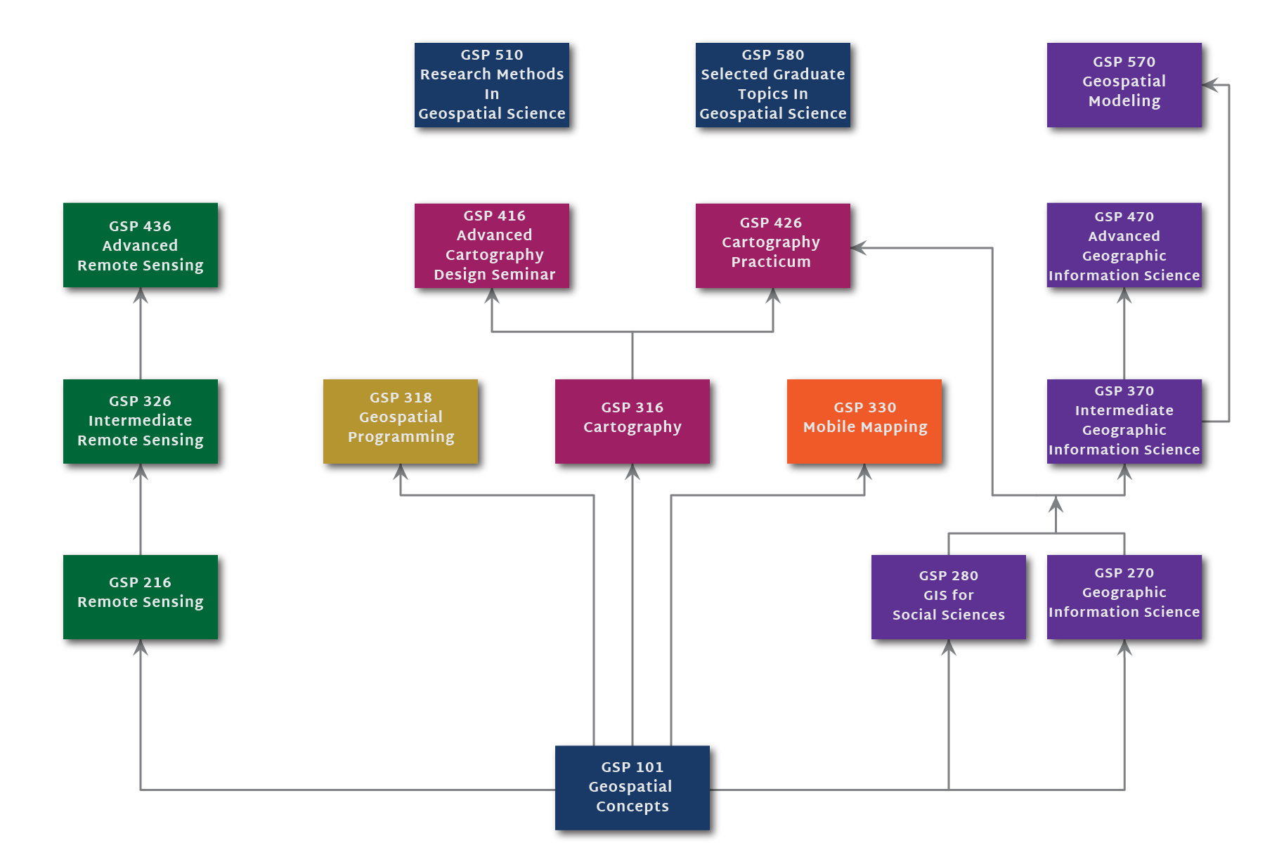 Hsu gsp curriculum diagram of the gsp curriculum with prerequisite courses 1betcityfo Gallery