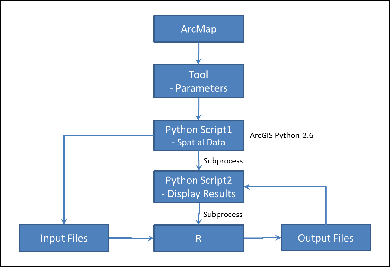 GIS Programming With Python - Open Source GIS